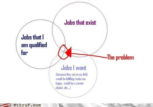 Hall of Fame,jobs i want,jobs that exist,jobs that i am qualified,jobs that i am qualified for,part of the problem,solutions,venn diagram