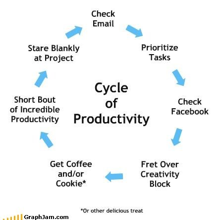 best of week,cycle,flow chart,productivity