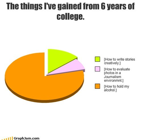 college degree drinking Pie Chart school - 6441445120
