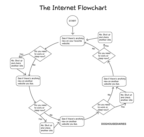 flow chart internet shut up sleep work - 6443088640