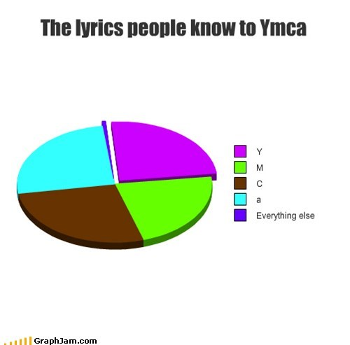 letters Music Pie Chart Songs village people ymca