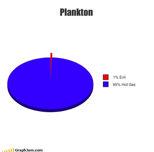 hot air Pie Chart plankton SpongeBob SquarePants TV