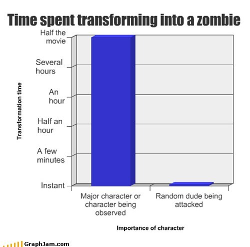 Time spent transforming into a zombie