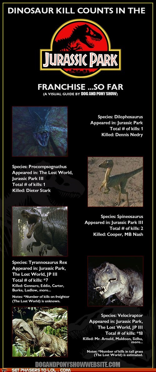 dilophosaurus dinosaurs jurassic park kills tyrannosaurus rex velociraptor - 6453328640