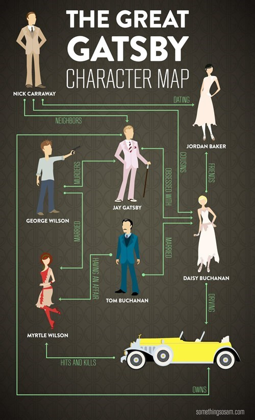 book characters flow chart literature the great gatsby - 6455709696