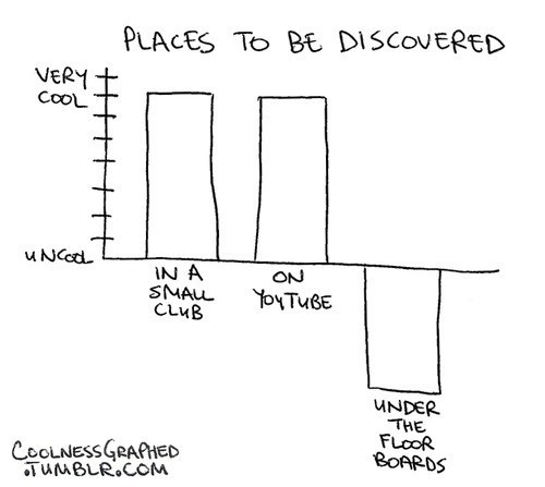 Places to Be Discovered