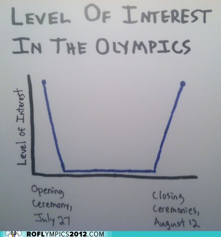 care,closing ceremony,do not care,graph,interest,London 2012,olympics,opening ceremony