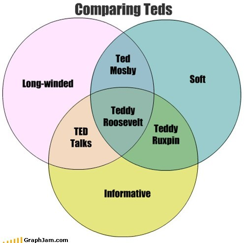 Comparing Teds Long-winded Soft Informative TED Talks Ted Mosby Teddy Ruxpin Teddy Roosevelt