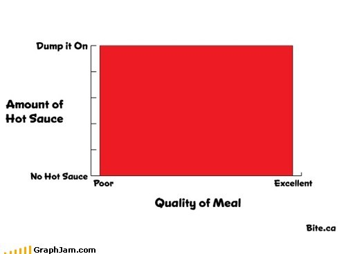 Bar Graph,food,hot sauce,meal