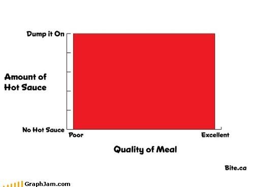 Bar Graph food meal - 6456202752