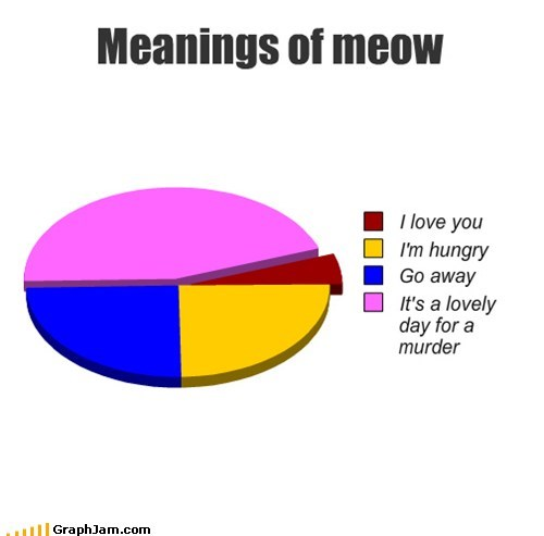 Cats mind murder pets Pie Chart