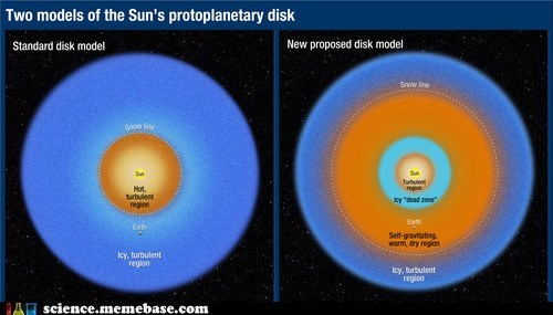Astronomy model protoplanetary disk solar system sun - 6459471104