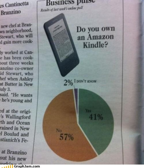 amazon dont-know kindle Pie Chart tablet - 6461270016