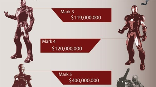 batman,infographic,iron man,the cost of being,tony stark