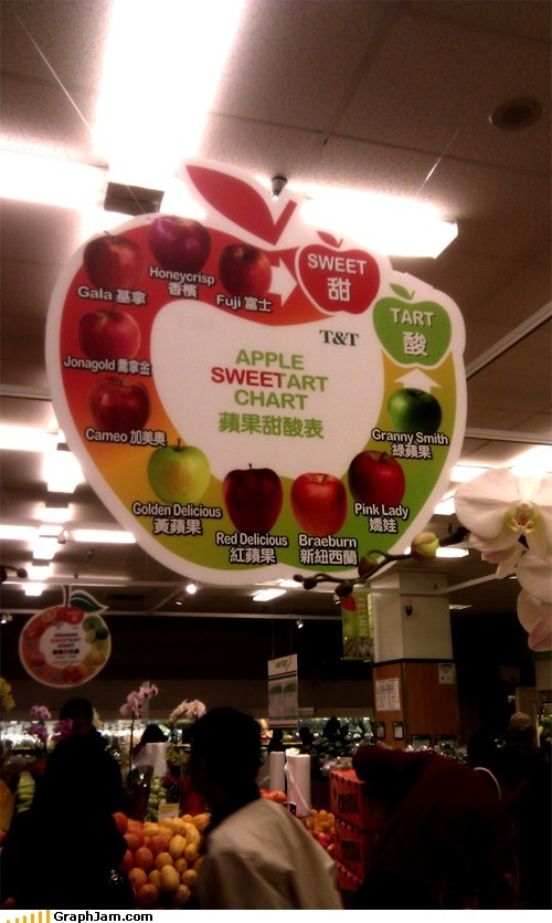 apples Chart grocery store sweet