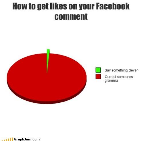 facebook grammar likes Pie Chart - 6462512384