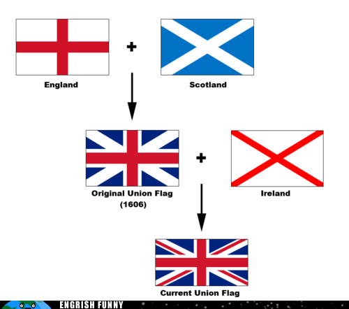 england Ireland scotland uk flag union jack united kingdom Wales - 6463188480