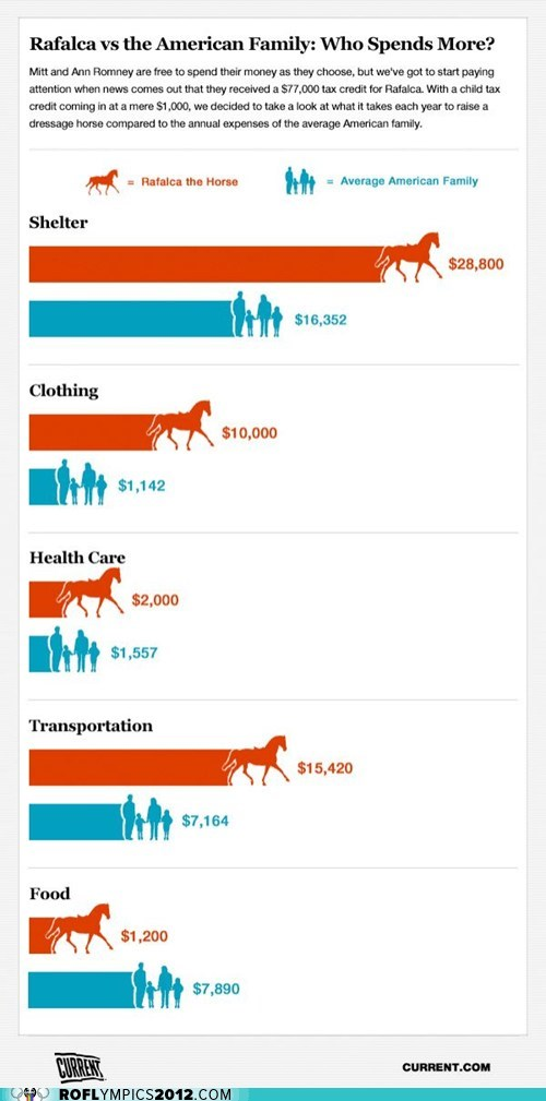 dressage,equestrian,infographic,London 2012,olympics,Rafalca,Romney