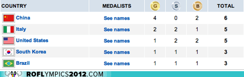 end of the day,London 2012,medal count,medals