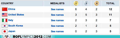 China Italy medal count medals team usa