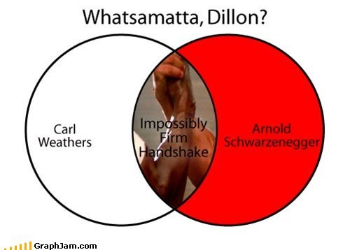 awesome,Predator,venn diagram