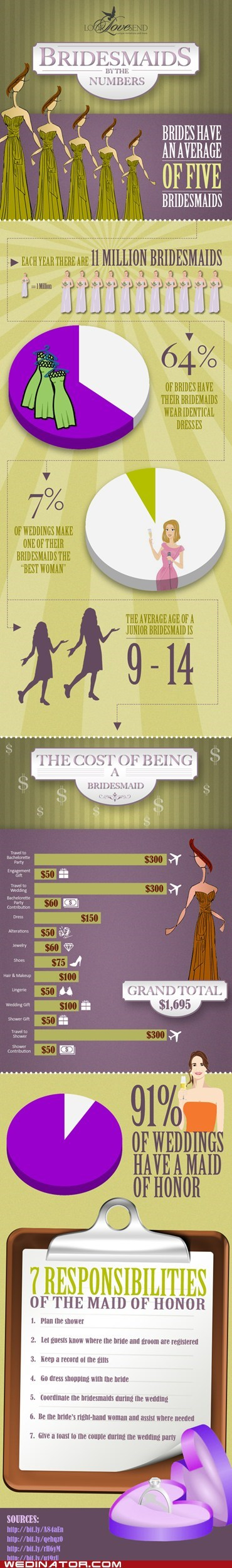bridesmaids funny wedding photos infographics money