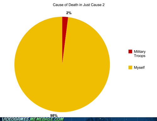 deaths fun graph just cause 2 the internets - 6473012736