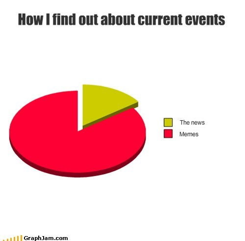 current events Memes news Pie Chart self referential