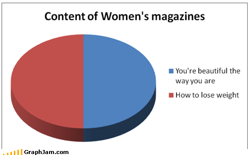 best of week,Pie Chart,sad but true,women