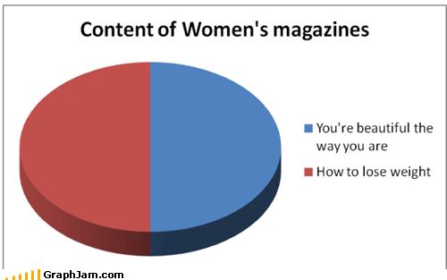 best of week Pie Chart sad but true women - 6474298368