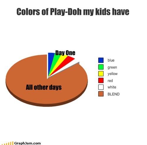 kids mixing Pie Chart play-doh rainbow - 6474338048