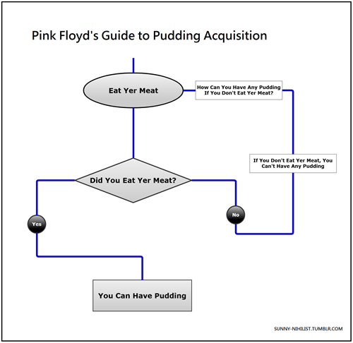 Text - Pink Floyd's Guide to Pudding Acquisition How Can You Have Any Pudding If You Don't Eat Yer Meat? Eat Yer Meat If You Don't Eat Yer Meat, You Can't Have Any Pudding Did You Eat Yer Meat? No Yes You Can Have Pudding SUNNY-NIHILIST.TUMBLR.COM