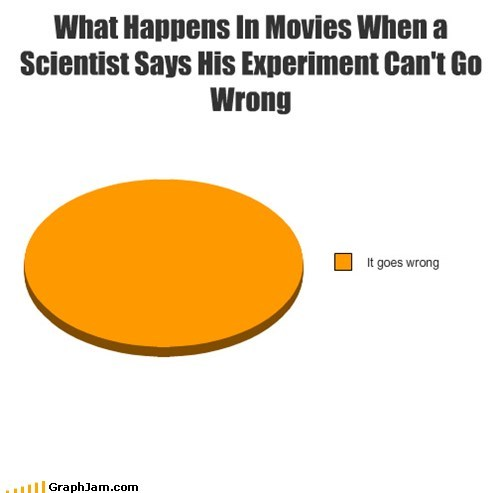 movies Pie Chart science