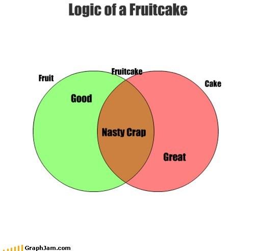 fruitcake venn diagram venn diagrams - 6476103936