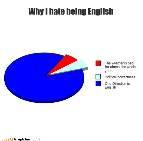english,one direction,Pie Chart,pie charts