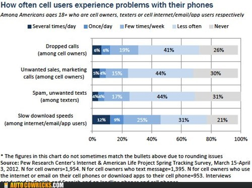 dropped calls problems with phones slow download telemarketers