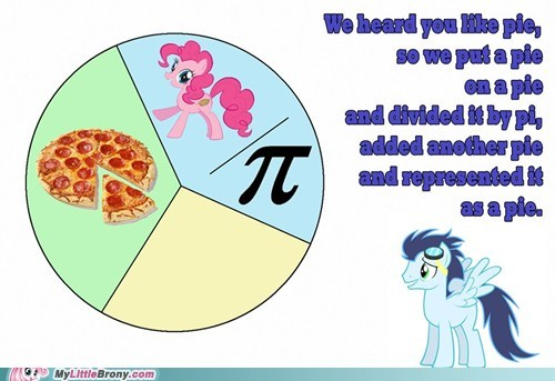 Chart graphscharts heard you like pie herd pie - 6480066048