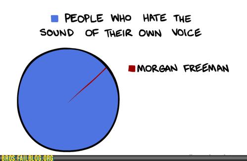 graph Morgan Freeman voices - 6481143808