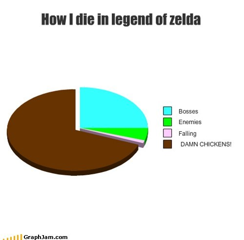 boss battle,chickens,legend of zelda,Pie Chart,video games
