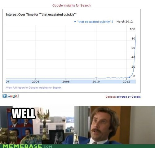 anchorman,google insights,Memes,meta,that escalated quickly