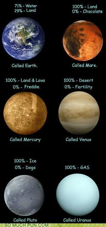 contents Hall of Fame names nomenclature planets uranus - 6482713856