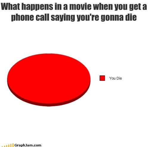 dead,horror movie,killer,phone calls,Pie Chart