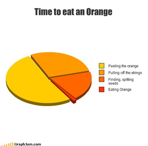 eating fruit oranges Pie Chart seeds - 6486301696