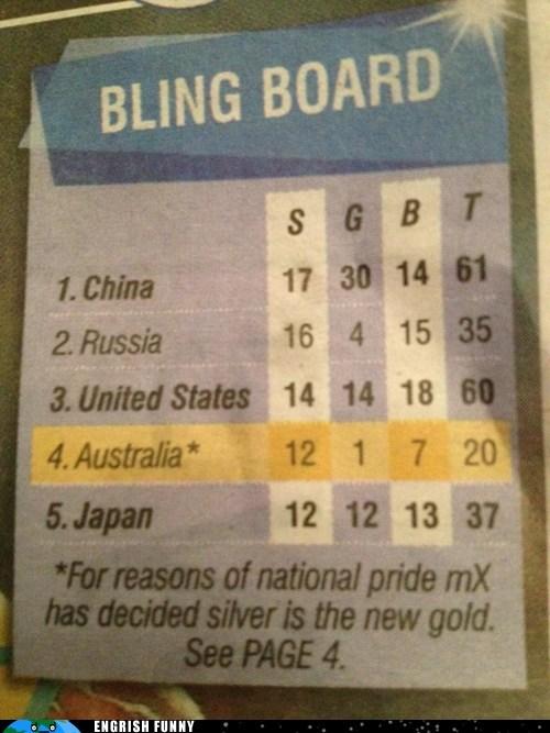 australia,gold medal,London,London 2012,London Olympics,medal count,olympics,olympics 2012,ROFLympics 2012,silver