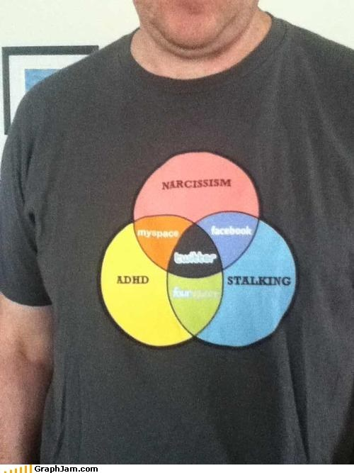 facebook,myspace,social media,stalking,twitter,venn diagram