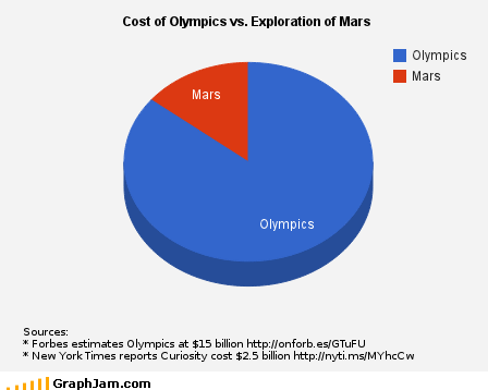 2012 Olympics best of week cost curiosity rover Mars Pie Chart - 6488633088