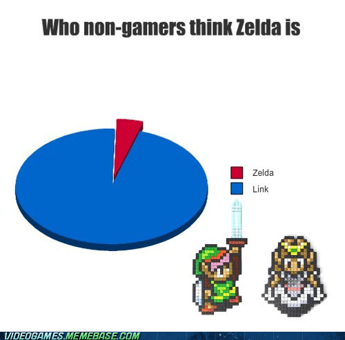 Chart legend of zelda link title zelda - 6488978176
