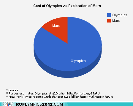 costs exploration Mars Mars 2016 olympics - 6491400704