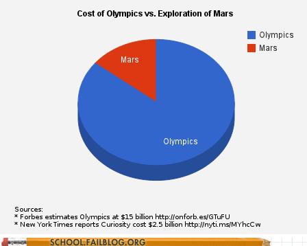 budget,exploration of mars,Mars,Mars 2016,olympics,ROFLympics