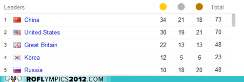 London 2012,medal count,olympics,team gb
